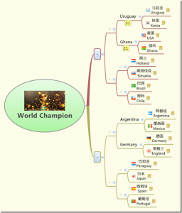 mind map corretta