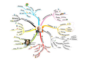 mind map dei mind mapper