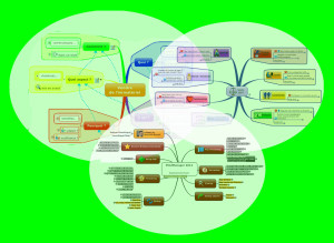 addizione mind map