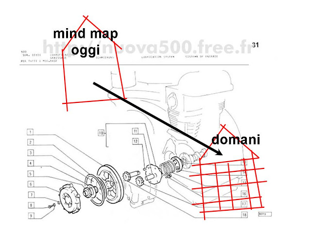 Read more about the article i mattoni delle mind map
