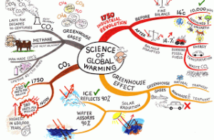 mind map in movimento