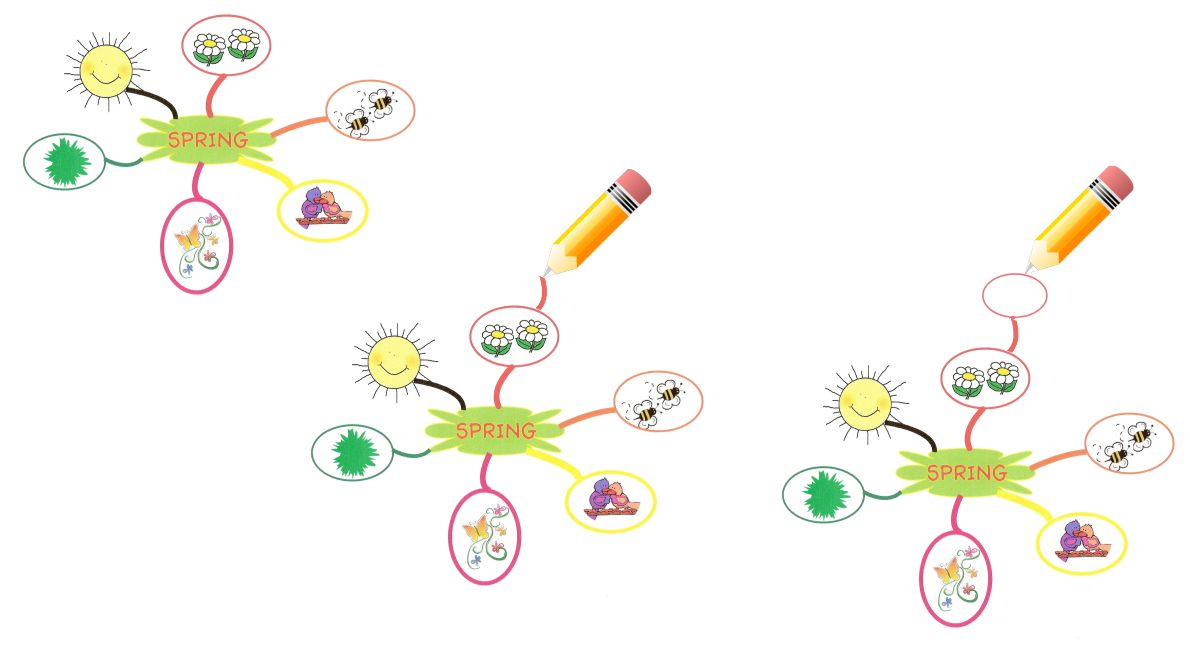 Read more about the article dinamica mind map